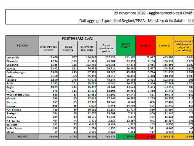 Coronavirus in Italia, il bollettino di oggi 29 novembre: 20.648 nuovi casi e 541 morti