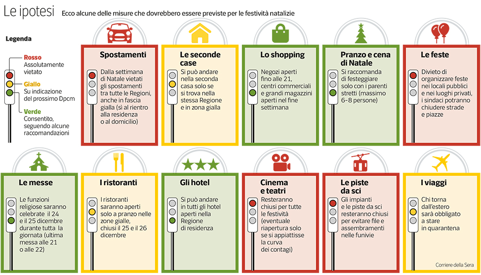 Dpcm Dicembre Regole E Divieti Spostamenti Seconde Case Pranzo E Cena Di Natale Corriere It