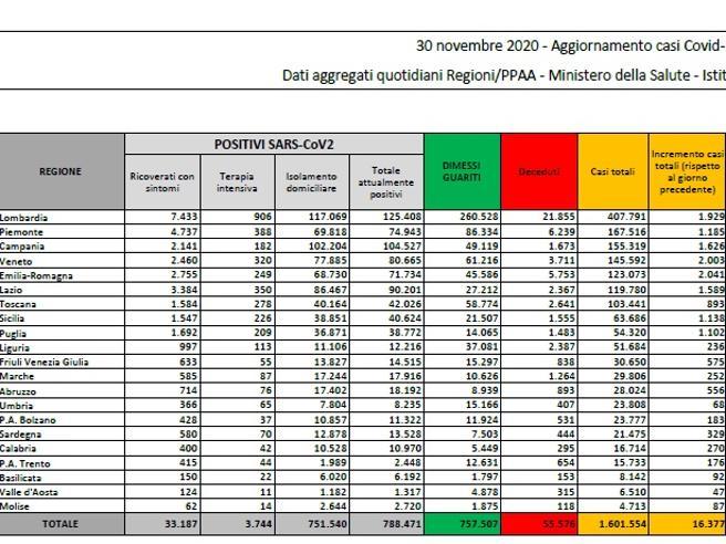Coronavirus in Italia, il bollettino di oggi 30 novembre: 16.377 nuovi casi e 672 morti