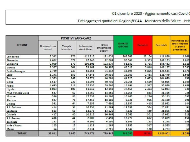 Coronavirus in Italia, il bollettino di oggi 1 dicembre: 19.350 nuovi casi e 785 morti