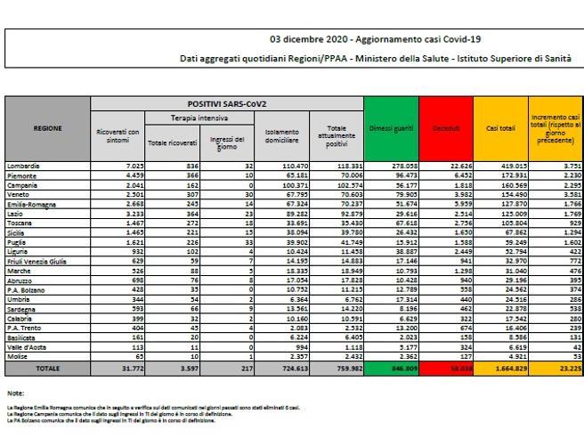 Coronavirus in Italia, il bollettino di oggi 3 dicembre: 23.225 nuovi casi e 993 morti