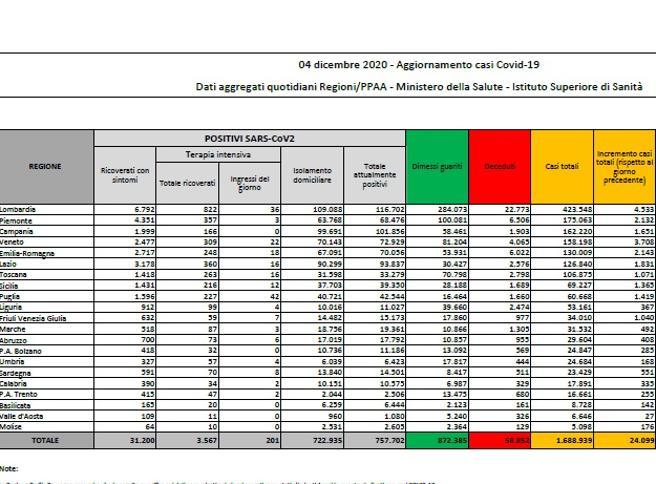 Il bollettino: 24.099 nuovi casi e 814 vittime. Il tasso di positività risale all'11,3%