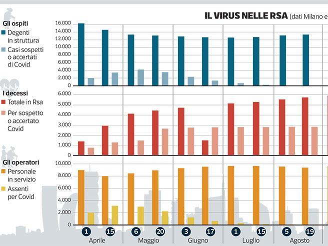 Un terzo dei contagi rispetto allo scorso aprile: «Ma il rischio Rsa non è ancora finito»