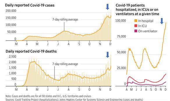 (Casi giornalieri, morti giornaliere, pazienti ospedalizzati in Usa; fonte Covid Tracker Project e Johns Hopkins University)