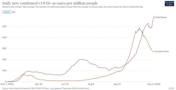 (Incrementi giornalieri di casi positivi parametrati sulla popolazione, Usa e Unione europea; fonte ourwordindata)