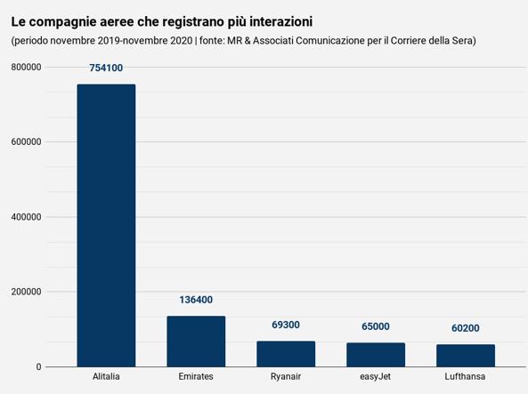 Réputation sociale des compagnies aériennes et des compagnies: critique des prix bas et allégations (politiques) contre Alitalia