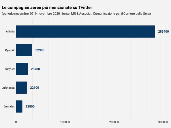 Aerei, la reputazione social delle compagnie: critiche alle low cost e accuse (politiche) ad Alitalia