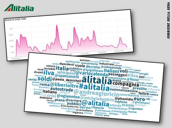 L'evoluzione delle menzioni social su Alitalia e la «nuvola» dei termini più ricorrenti