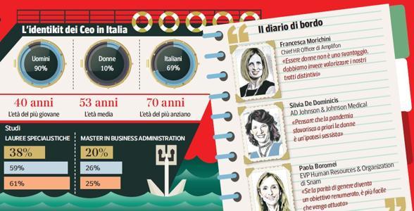 شرکت ها و مدیران: تعداد کمتری از زنان تبلیغ شده ، پاسخ (اشتباه) به کوید