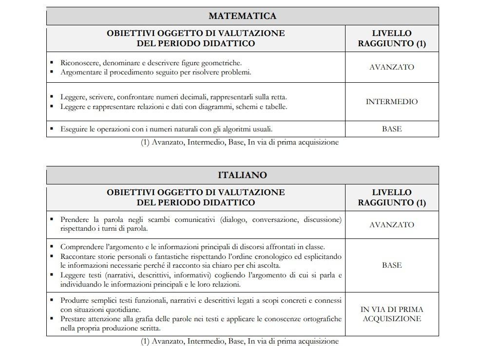 نمونه هایی از ارزیابی توصیفی در دو حوزه مختلف انتظامی (ریاضیات و ایتالیایی) با ارائه جدول