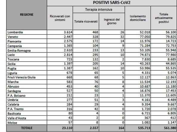 Coronavirus in Italia, il bollettino di oggi 14 gennaio: 17.246 nuovi casi e 522 morti