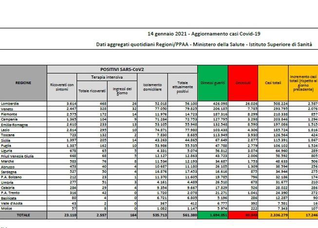 In Italia contagi in aumento |    17 246 |  tasso di positività al 10 | 7%  I morti sono 522
