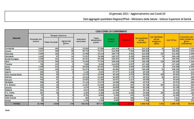 Coronavirus in Italia, il bollettino di oggi 16 gennaio: 16.310 nuovi casi e 475 morti