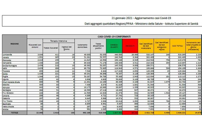 Coronavirus in Italia, il bollettino di oggi 21 gennaio: 14.078 nuovi casi e 521 morti