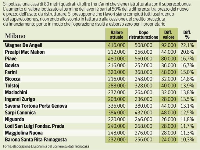 Ecobonus, case rivalutate  fino al 32% senza spendere. I prezzi  da Milano a Roma L'Economia oggi in edicola