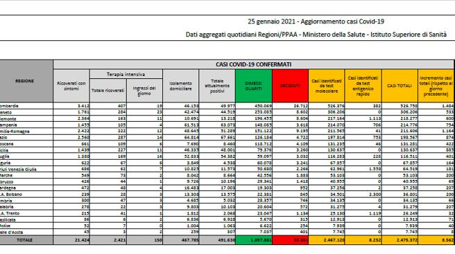 Coronavirus in Italia, il bollettino di oggi 25 gennaio: 8.562 nuovi casi e 420 morti
