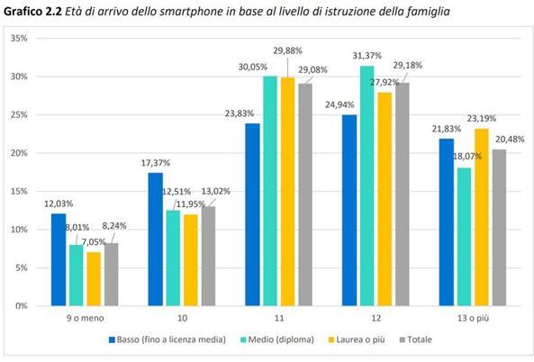 دانش آموزان و تلفن های هوشمند