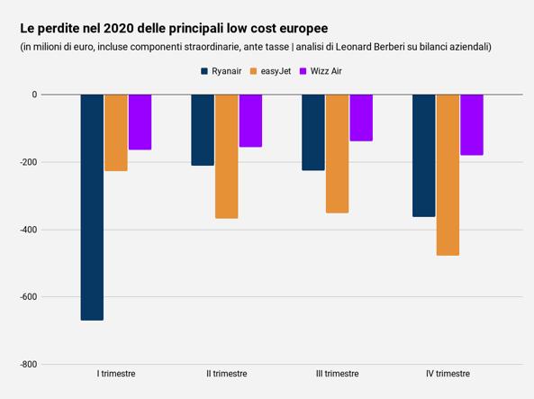 Avions, Covid abandonne les comptes des principales compagnies européennes à bas prix - Corriere.it - Championnat d'Europe 2020