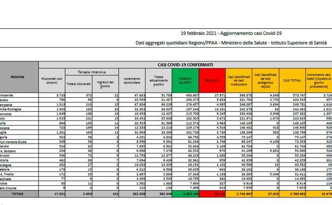 Coronavirus in Italia, il bollettino di oggi 19 febbraio: 15.479 nuovi casi e 353 morti