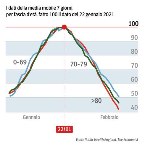 Calano i contagi, ora la Sardegna ha i numeri per tornare in zona bianca