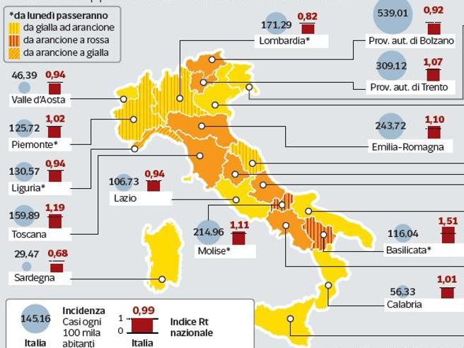 Covid, sale l'indice Rt: la stretta in  5 Regioni e l'allarme sui contagi a scuola