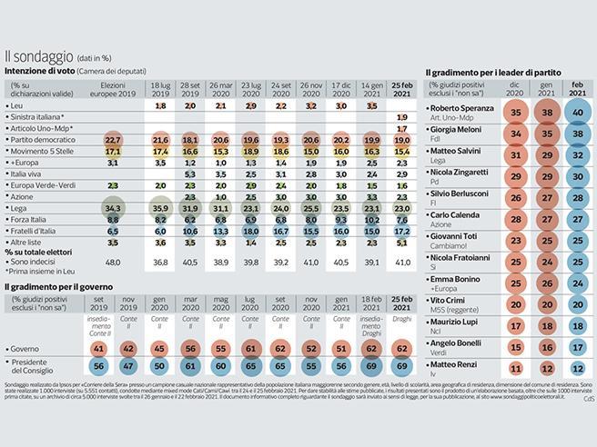 Sondaggio |  Meloni (FdI) sale al 17%. Per il governo Draghi resta alta la fiducia. Pd, M5S e FI consensi in calo
