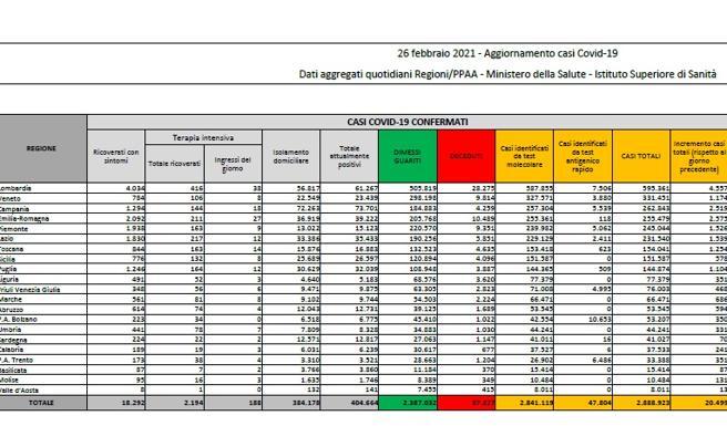 Coronavirus in Italia, il bollettino di oggi 26 febbraio: 20.499 nuovi casi e 253 morti