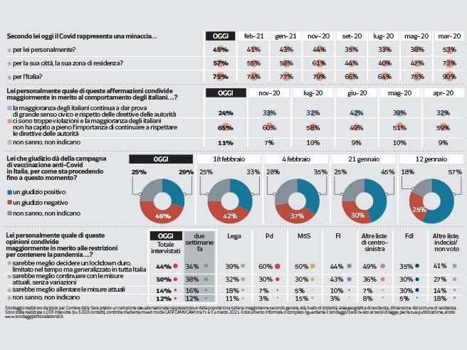 Divieti e vaccini, il sondaggio: il 44% degli italiani chiede un nuovo lockdown. In due settimane +10% di favorevoli