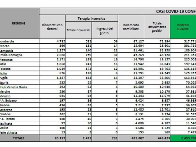 Coronavirus in Italia, il bollettino di oggi 5 marzo: 24.036 nuovi casi e 297 morti