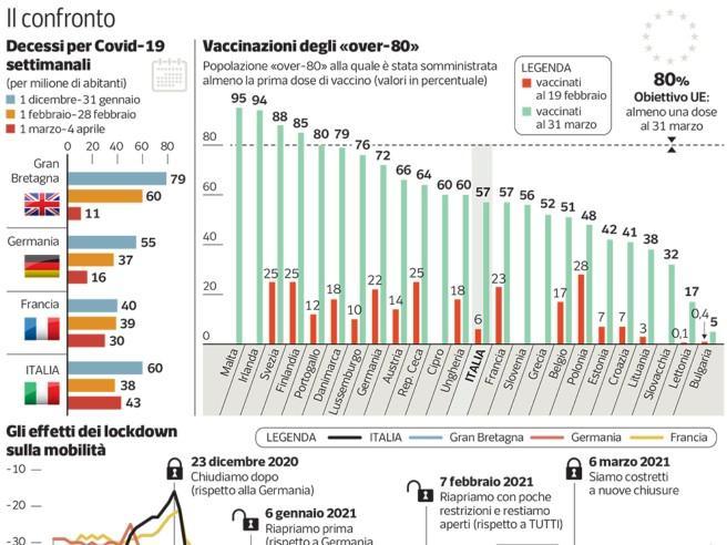 Perché in Italia ci sono più morti di Covid: forse per anziani non vaccinati e troppi spostamenti