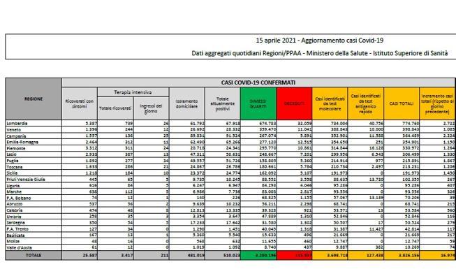 Coronavirus in Italia, il bollettino di oggi 15 aprile: 16.974 nuovi casi e 380 morti