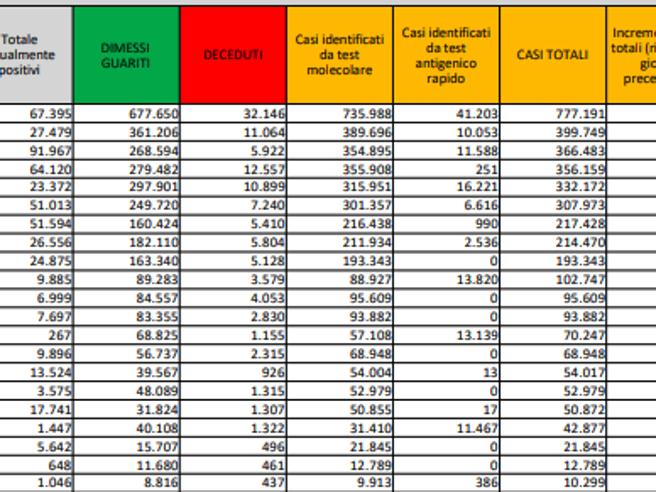 Coronavirus in Italia, il bollettino di oggi 17 aprile: 15.370 nuovi casi e 310 morti