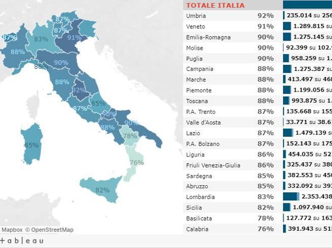 Riaperture ad aprile in Italia: i dati pro e contro