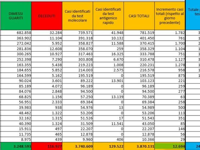 Coronavirus in Italia, il bollettino di oggi 18 aprile: 12.694 nuovi casi e 251 morti