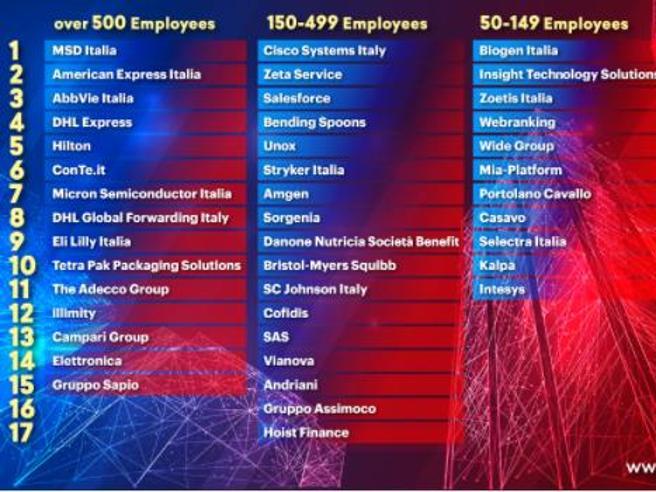 Ecco le aziende dove si lavora meglio in Italia: la classifica Great Place to Work