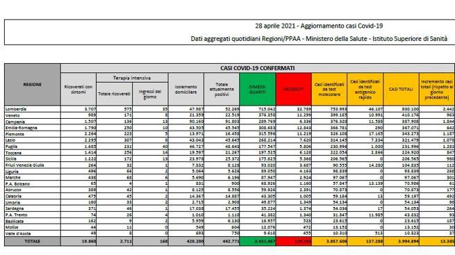 Coronavirus in Italia, il bollettino di oggi 28 aprile: 13.385 nuovi casi e 344 morti