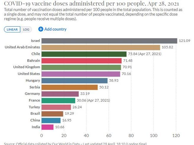 «In Italia mezzo milione di vaccinati in un giorno»: l'annuncio di Speranza