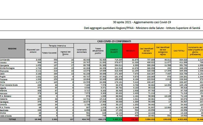 Coronavirus in Italia, il bollettino di oggi 30 aprile: 13.446 nuovi casi e 263 morti