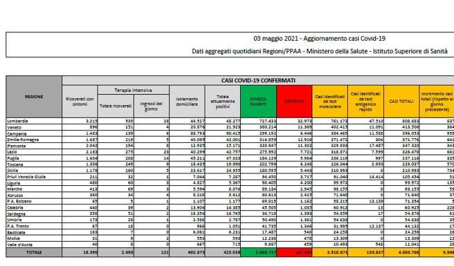 Coronavirus in Italia, il bollettino di oggi 3 maggio: 5.948 nuovi casi e 256 morti