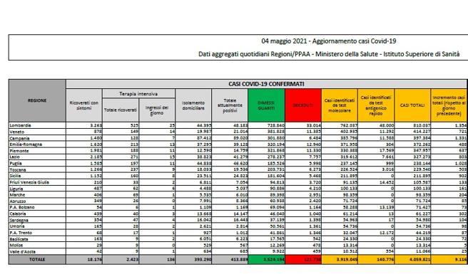 Coronavirus in Italia, il bollettino di oggi 4 maggio: 9.116 nuovi casi e 305 morti