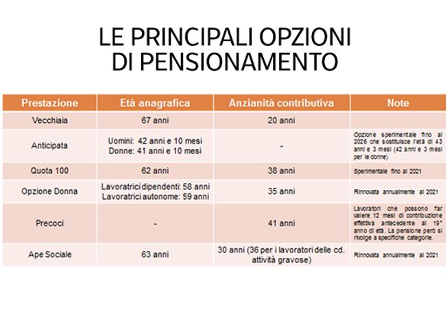 Pensione anticipata (senza Quota 100)Chi può lasciare prima: i requisiti del 2021