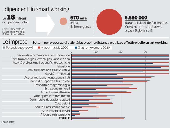Smart working «semplificato», proroga fino a dicembre 2021: l'idea del governo