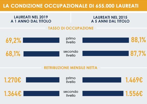 Rapporto AlmaLaurea, batosta Covid sui neolaureati: calano le assunzioni e rallentano gli stipendi. Ma studiare conviene ancora