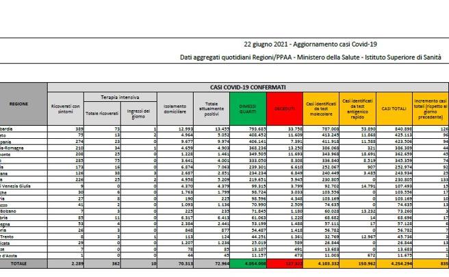 Coronavirus in Italia, il bollettino di oggi 22 giugno: 835 nuovi casi e 31 morti