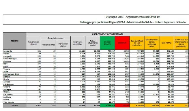 Coronavirus in Italia, il bollettino di oggi 24 giugno: 927 nuovi casi e 28 morti