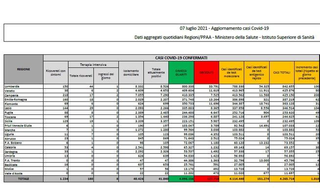 Coronavirus in Italia, il bollettino di oggi 7 luglio: 1.010 nuovi casi e 14 morti