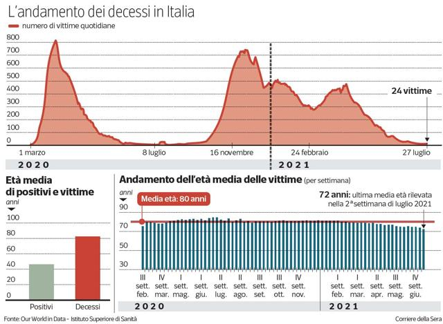 Il 99% dei morti di Covid in Italia negli ultimi 6 mesi non era stato vaccinato: i dati dell'Iss