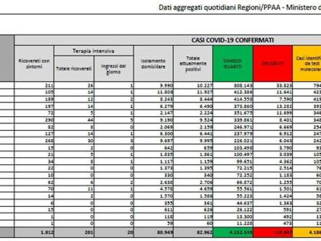 Coronavirus in Italia, il bollettino di oggi 1 agosto: 5.321  nuovi casi e 5 morti