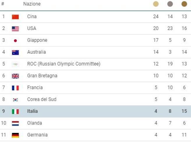 Finalmente sorride il medagliere dell'Italia Eguagliata Rio 2016, vicino il record del '60Draghi si complimenta con  Jacobs e Tamberi