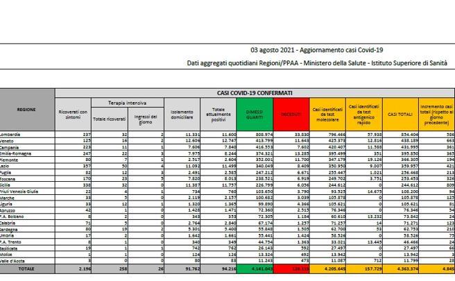 Coronavirus in Italia, il bollettino di oggi 3 agosto: 4.845 nuovi casi e 27 morti